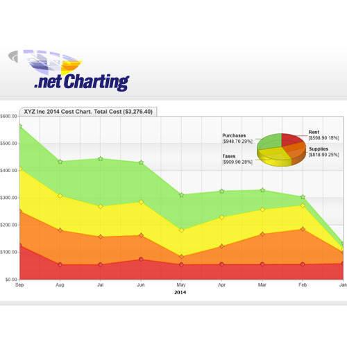 .netCHARTING v9 圖表開發工具